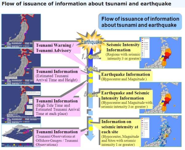 tsunami-flow